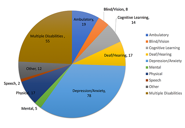 This pie chart shows the number of AWP presenters who identified themselves by disability. The graph shows that 19 identify as having an ambulatory disability, 8 as Blind/Vision, 14 as cognitive learning, 17 as deaf or hearing, 78 as depression or anxiety, 5 as mental, 17 as physical, 2 as speech. 12 presenters identified as having 'other' disability not identified here. 55 identified as having multiple disabilities.