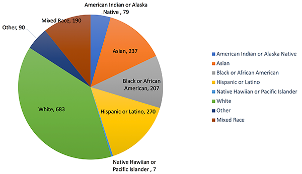 "This pie chart shows the number of AWP presenters who identified themselves by race. The graph shows that 79 identify as American Indian or Alaskan Native, 237 as Asian, 207 as Black or African American, 270 as Hispanic or Latino, 7 as Native Hawaiian or Pacific Islander, 683 as White, and 90 identified as ""other"" race or ethnicity not identified here."