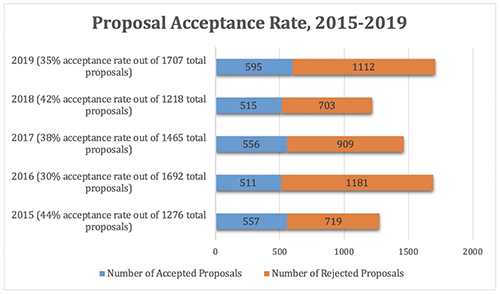 This bar graph shows the acceptance rate of proposals to the conference from 2015 to 2019.  In 2015, 557 out of 1276 proposals were accepted, creating an acceptance rate of 44%.  In 2016, 511 out of 1692 proposals were accepted, creating an acceptance rate of 30%. In 2017, 556 out of 1465 proposals were accepted, creating an acceptance rate of 38%.  In 2018, 515 out of 1218 proposals were accepted, creating an acceptance rate of 42%.  In 2019, 595 out of 1707 proposals were accepted, creating an acceptance rate of 35%.