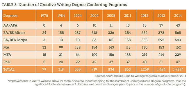 Table 3: Number of Creative Writing Degree-Conferring Programs