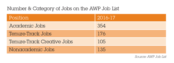 Number & Category of Jobs on the AWP Job List