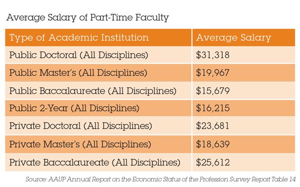 Average Salary of Part-Time Faculty